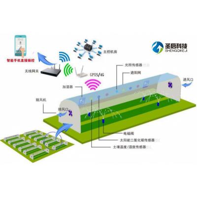 温室大棚控制系统